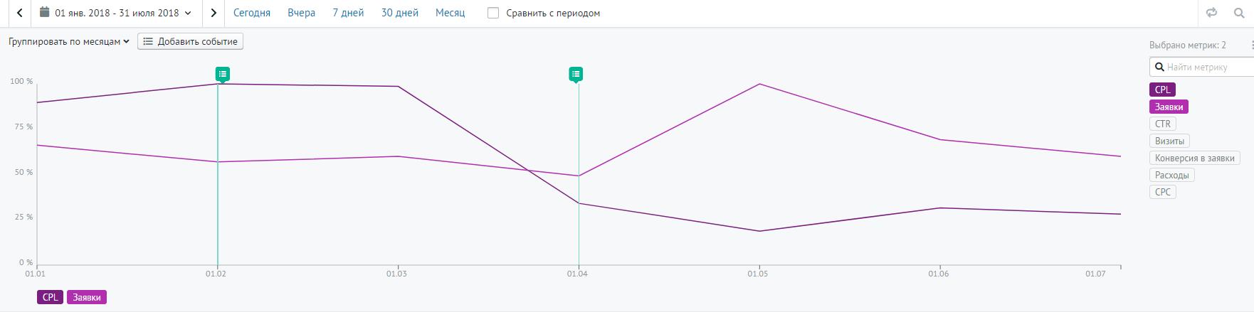 На графике видно, как упала в три раза цена клика в Google Adwords после применения бид-стратегий