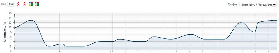 График роста видимости сайта
