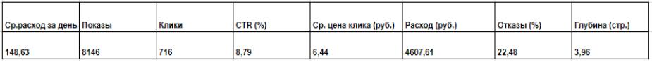 Статистика по рекламной кампании с 18.08.2018 по 17.09.2018