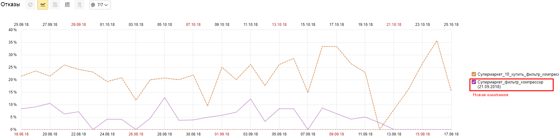На графике показано снижение % отказов после оптимизации кампании