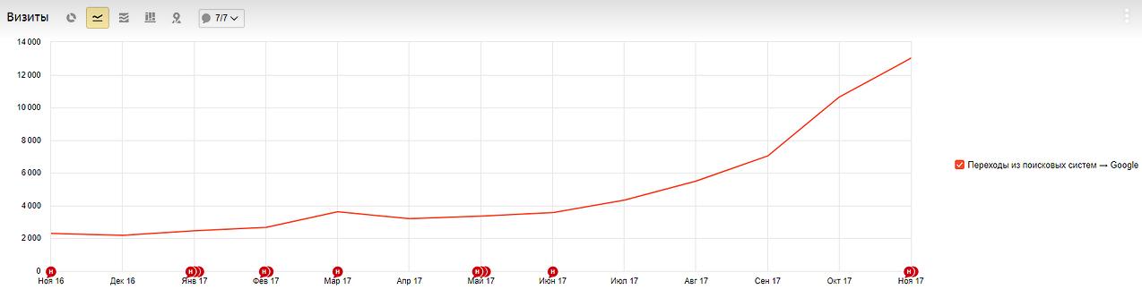 Рост трафика в Google после статейного наполнения сайта