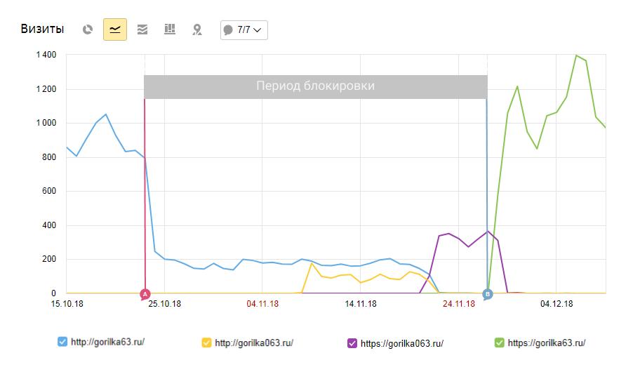 Сайт заблокировал Роскомнадзор - как обойти блокировку ...