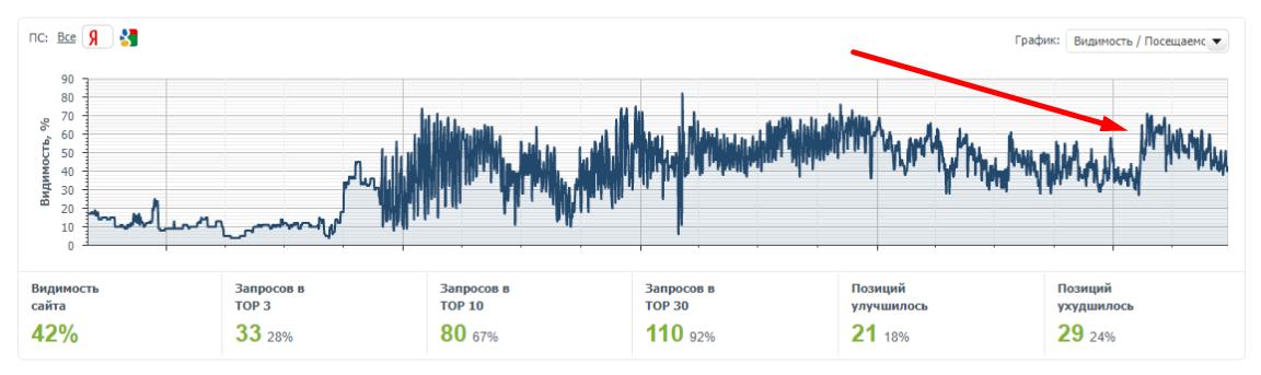 Постепенное возвращение видимости в Яндексе
