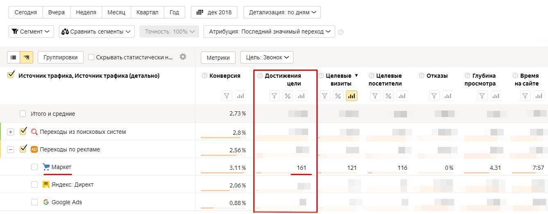 Отчет в Яндекс Метрике после запуска Яндекс.Маркета.