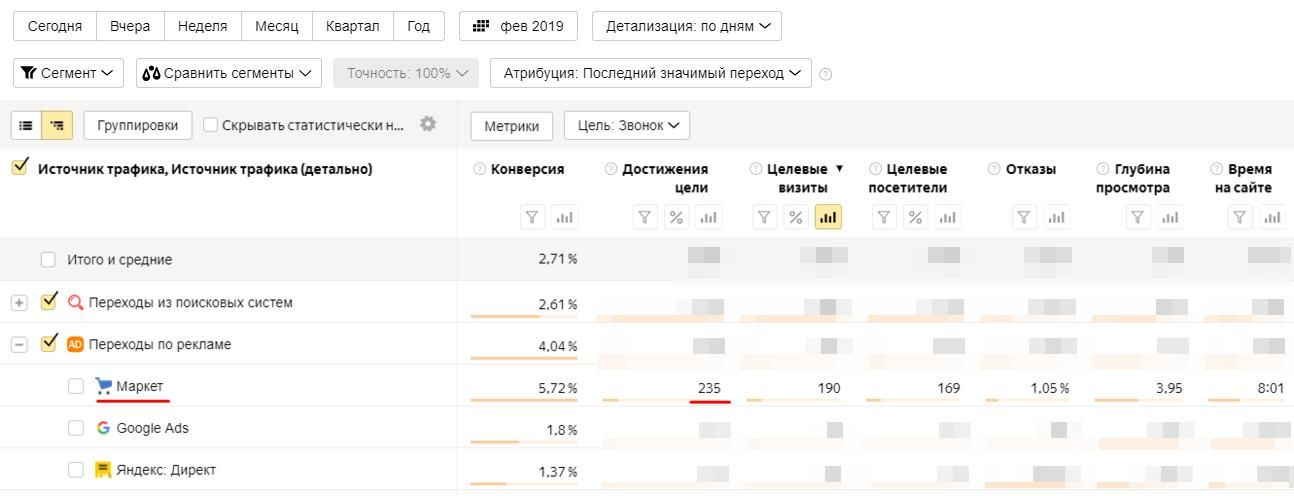 Статистика в Яндекс Метрике после настройки стратегий в PriсeLabs