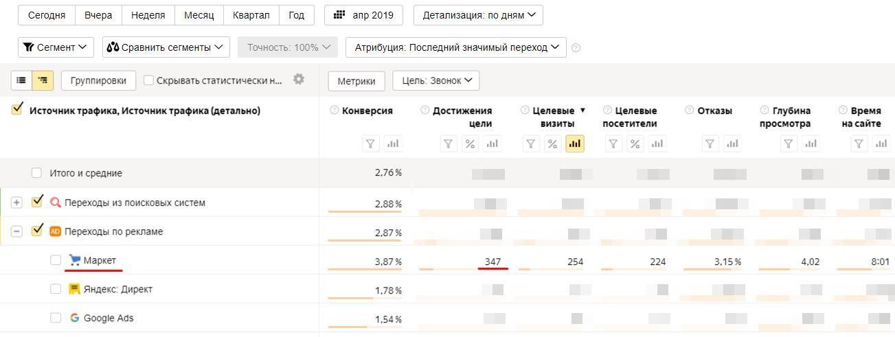 Статистика в Яндекс Метрике после оптимизации Яндекс.Маркета.