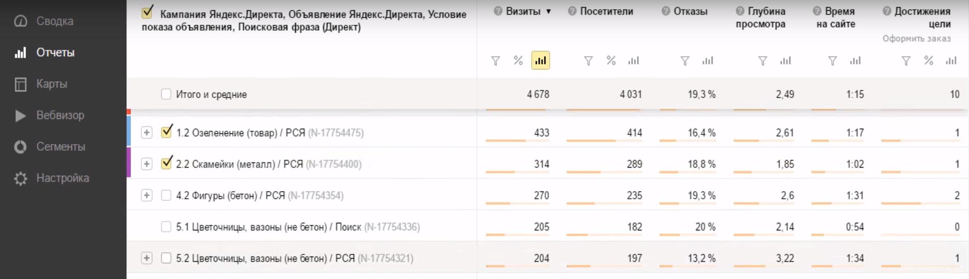 Отчет «Яндекс.Директ Сводка»