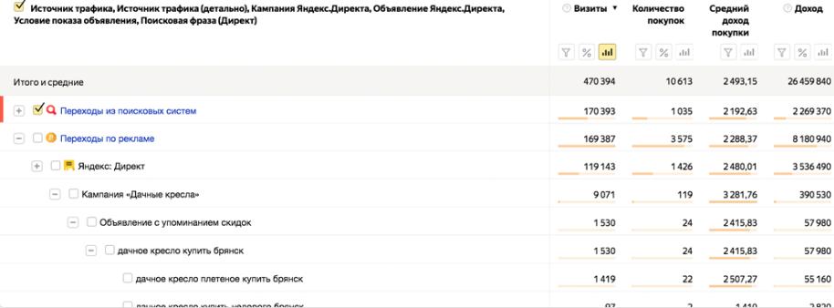 Отчет «Заказы» в Яндекс.Метрике
