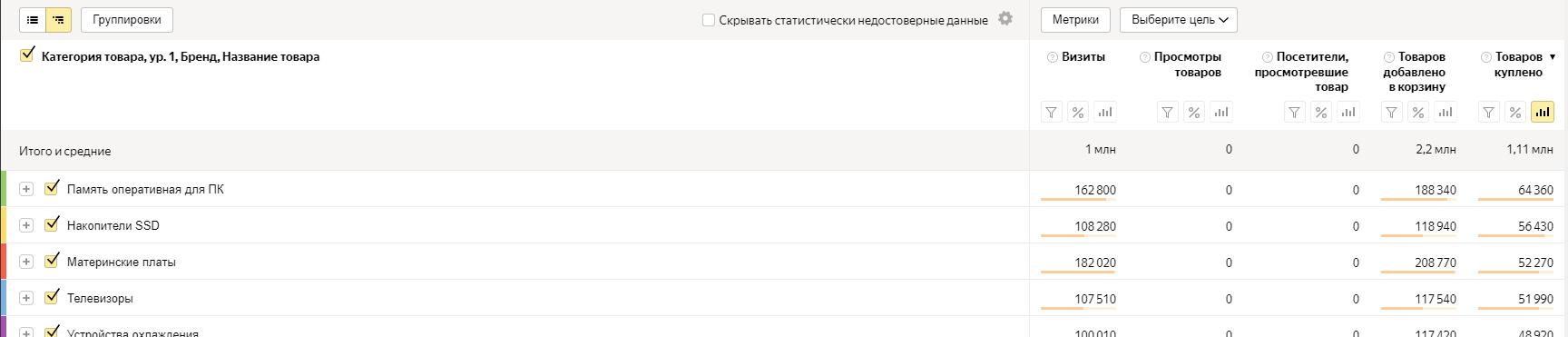 Отчет «Популярные категории и бренды» в Яндекс.Метрике
