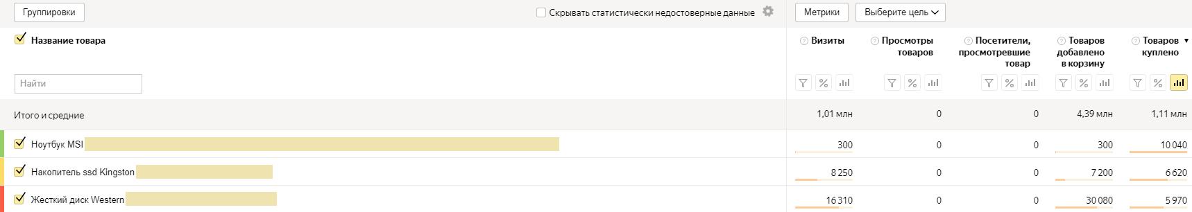 Отчет «Популярные товары» в Яндекс.Метрике