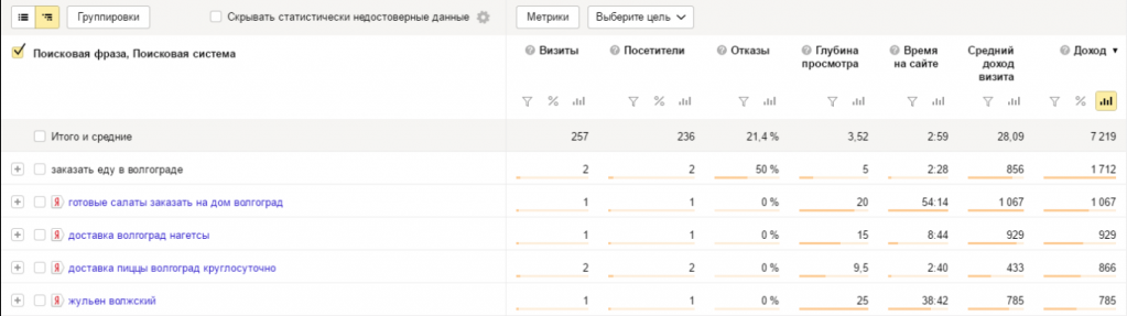 Полезные поисковые фразы в Яндекс.Метрике