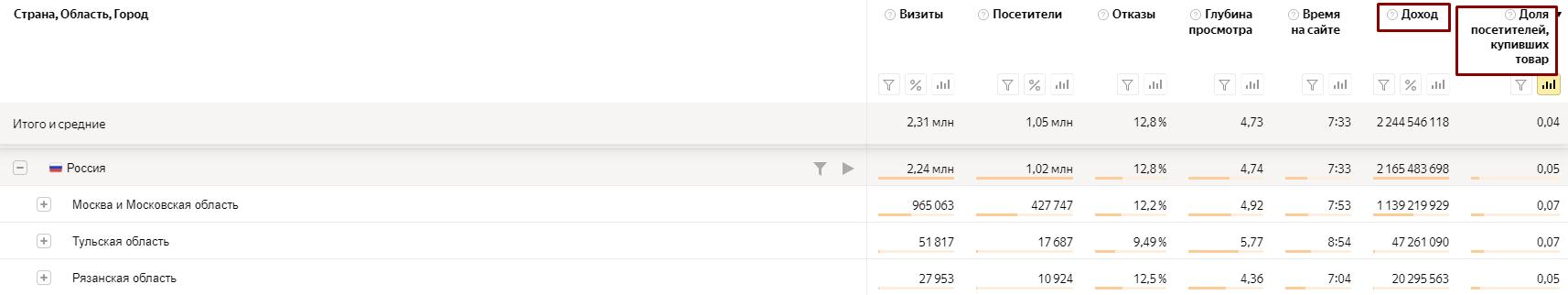 Статистика отчета «География» в Яндекс.Метрике