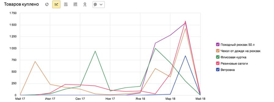 График сезонности продаж в Яндекс.Метрике