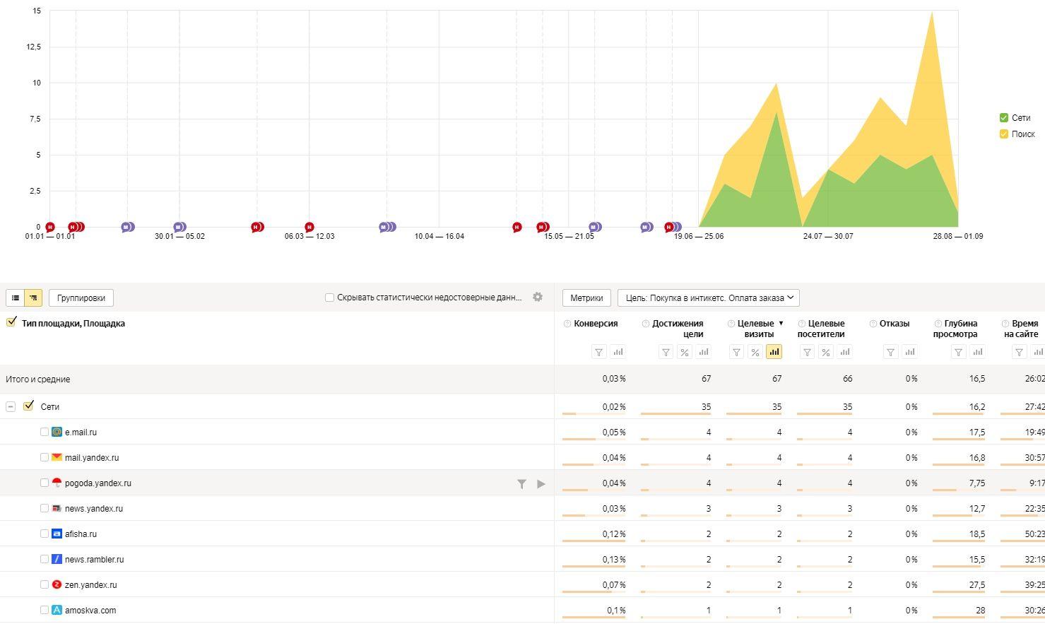 Отчет «Яндекс.Директ Площадки»