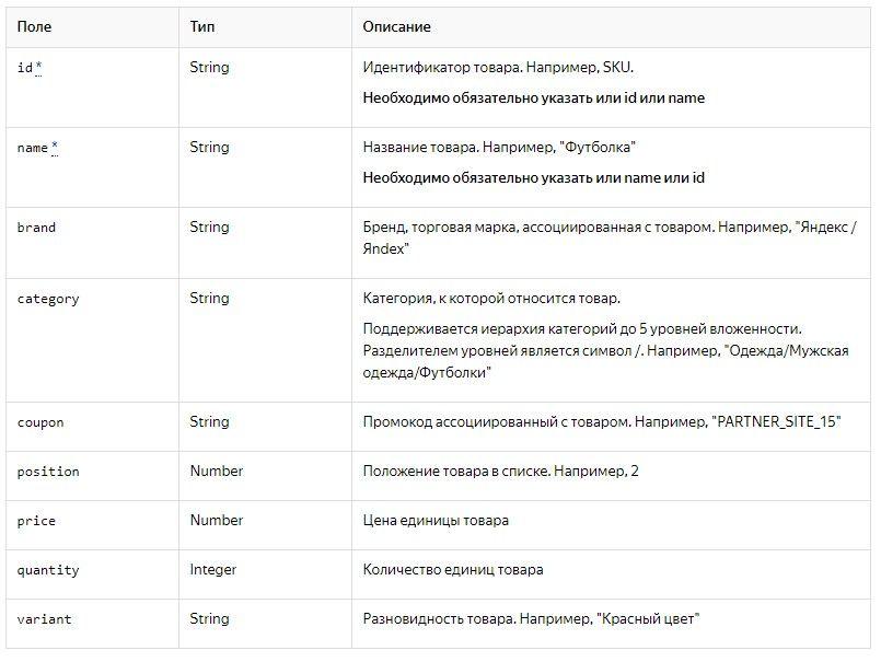 Список полей для объекта «productFieldObject»