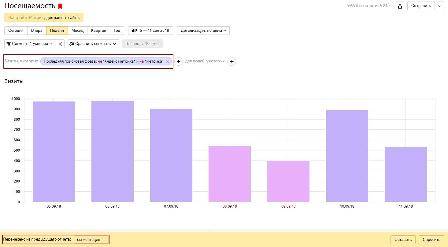 Пример сегментации в отчете Яндекс.Метрики