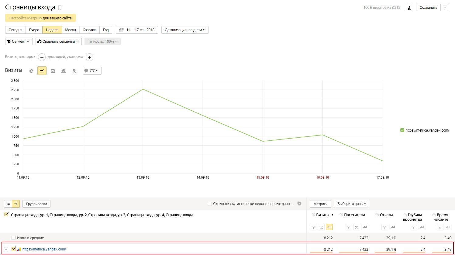 Отчет «Страницы входа» в Яндекс.Метрике