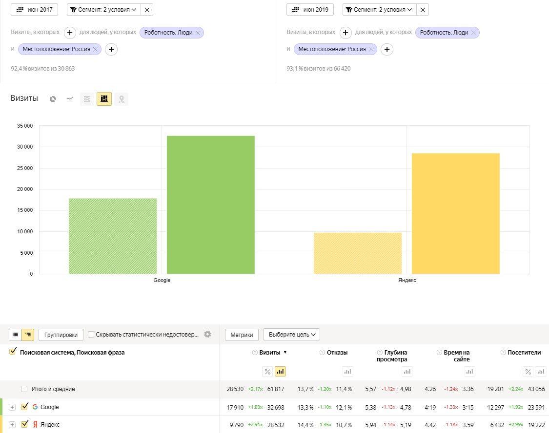 За 2 года рост по Яндексу на 191%, по Google на 83%