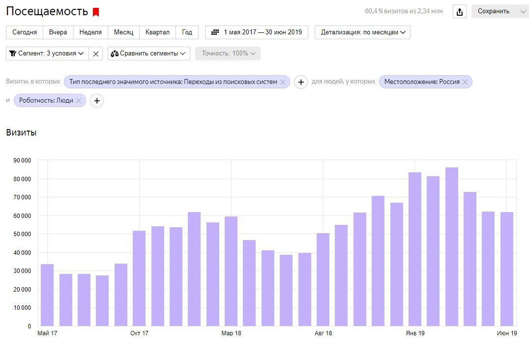 В мае 2017 — 33 728 визитов из поиска, в мае 2019 — 62 201 визит