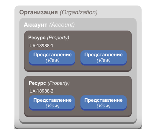 Структура аккаунта Google Analytics