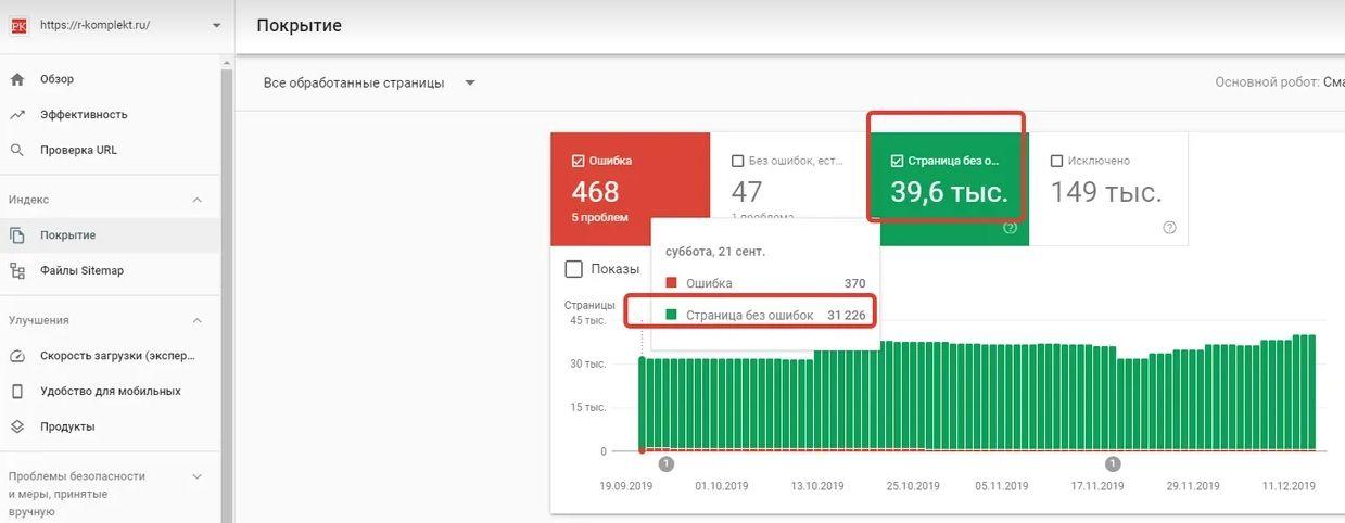 Динамика индексирования страниц в Google