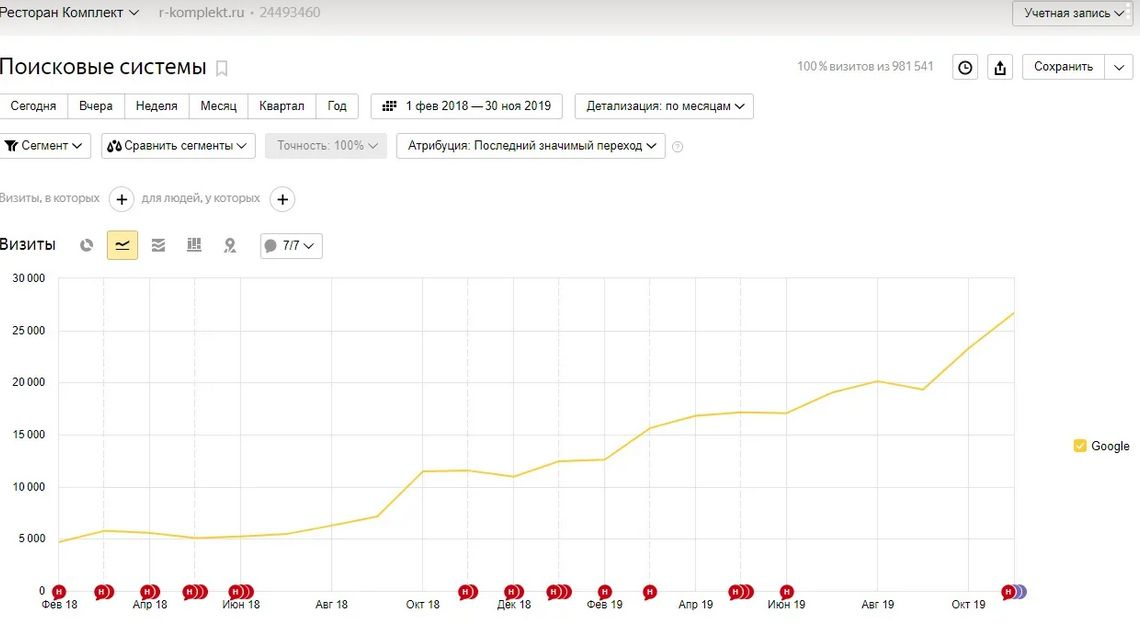 Рост посещаемости в Google за все время продвижения