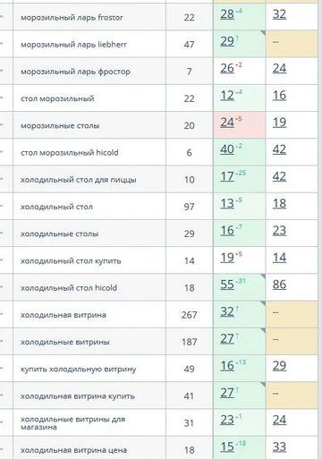 Динамика по позициям в регионе Москва после присвоения региона