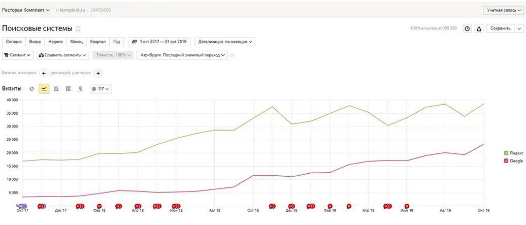 Рост посещаемости из поисковых систем Яндекс и Google за два года