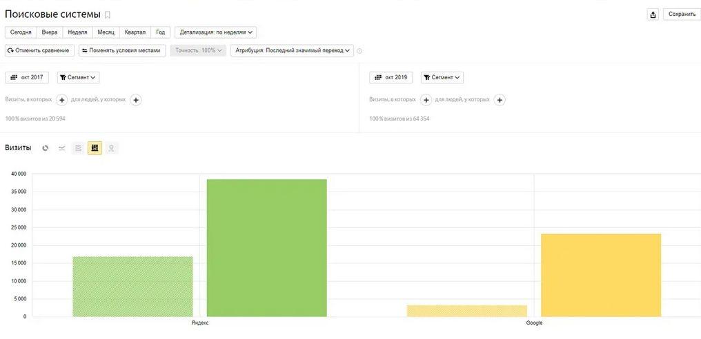 Сравнение Яндекса и Гугла