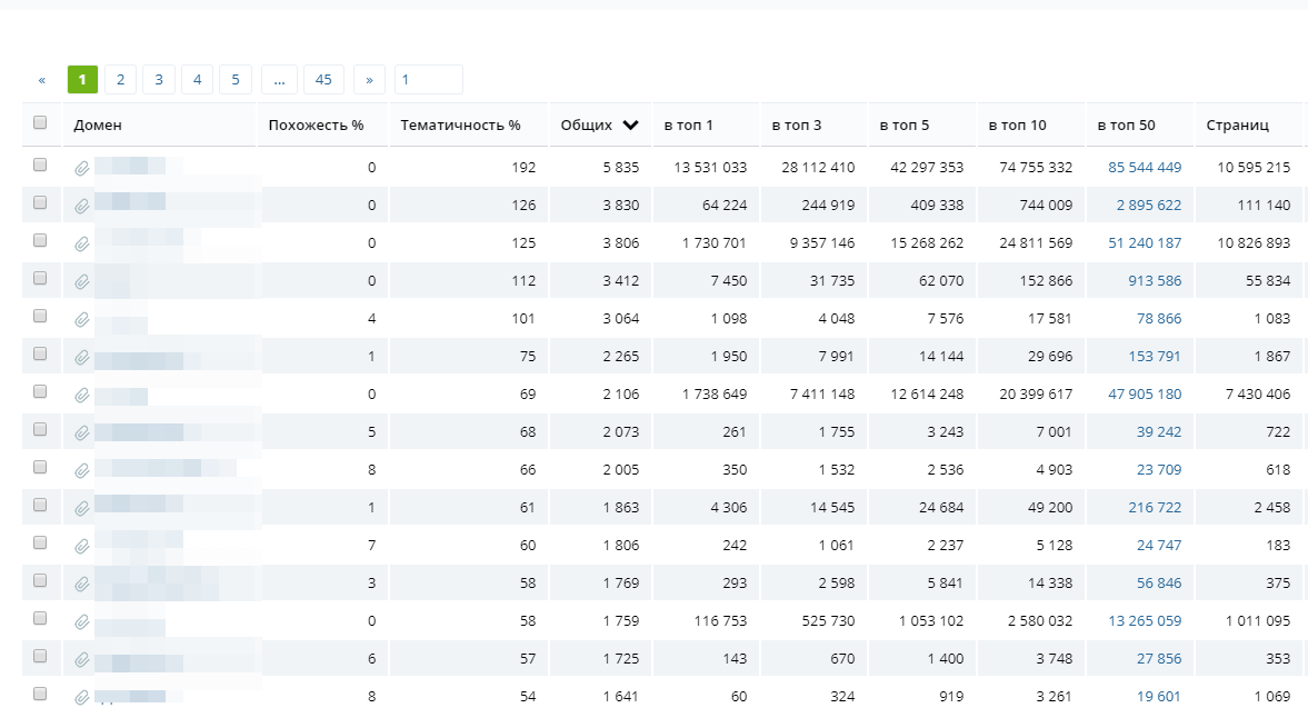 Список конкурентов в Keys.so