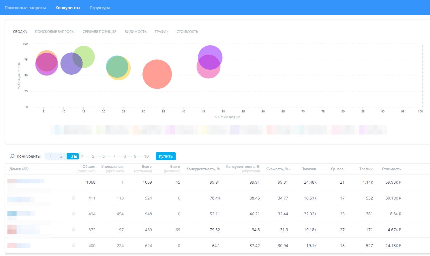 Список конкурентов в анализе Топвизора
