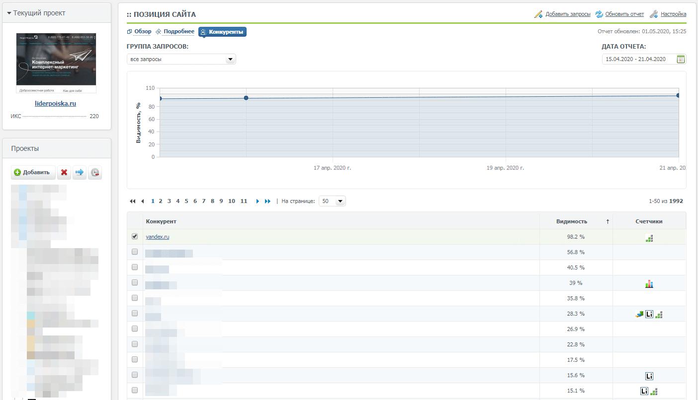 Видимость сайтов на вкладке «Конкуренты» в Allpositions