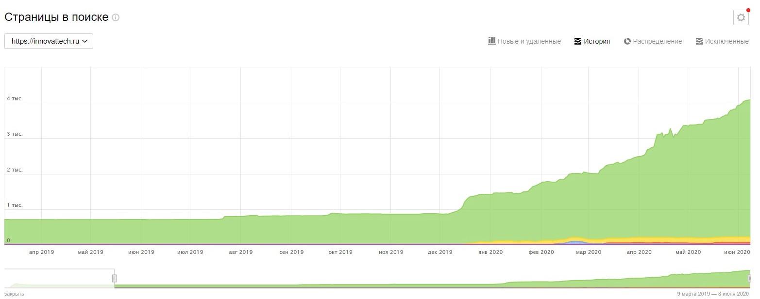 График индексации страниц в Яндексе