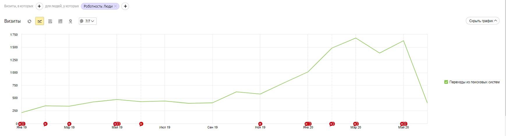 График роста трафика из поисковых систем