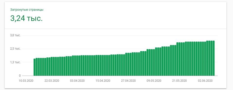 График индексации страниц в Гугле