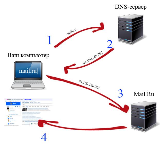 Схема работы DNS-сервера