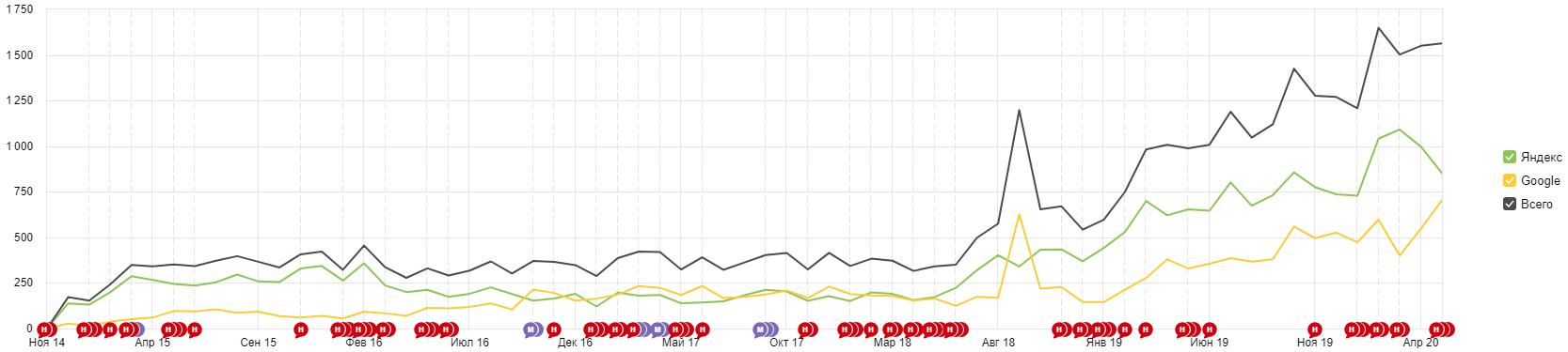 Кейс: продвижение сайта склада ответственного хранения и рост трафика на 809%