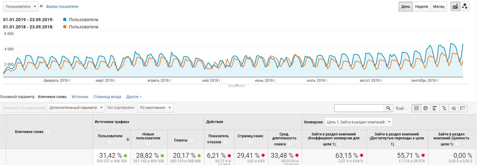 Динамика трафика до и после SEO-продвижения по данным Google