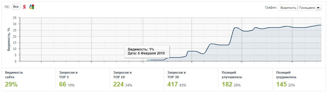 Положительная динамика видимости блога в обеих поисковых системах