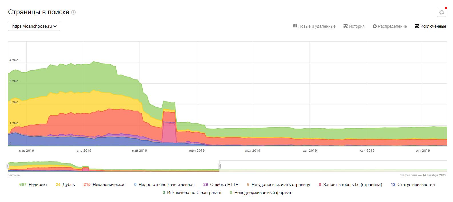 Уменьшение количества дублей в индексе Яндекса
