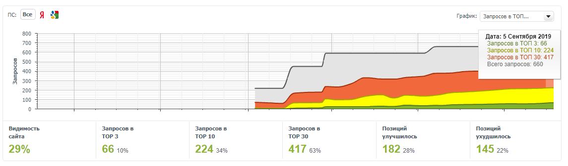 График запросов для блога в ТОП-100 поисковой выдачи в обоих поисковиках