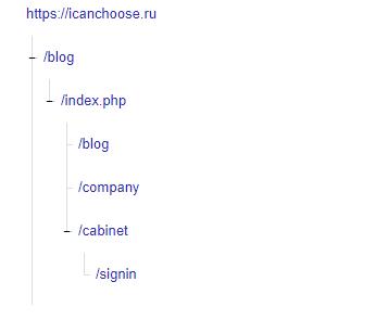 Структура сайта в Яндекс.Вебмастер до начала работ