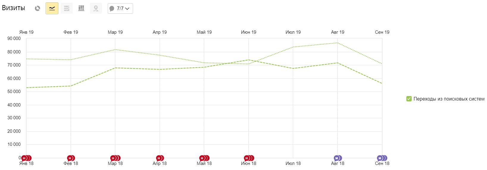 Динамика трафика до и после SEO-продвижения по данным Яндекса