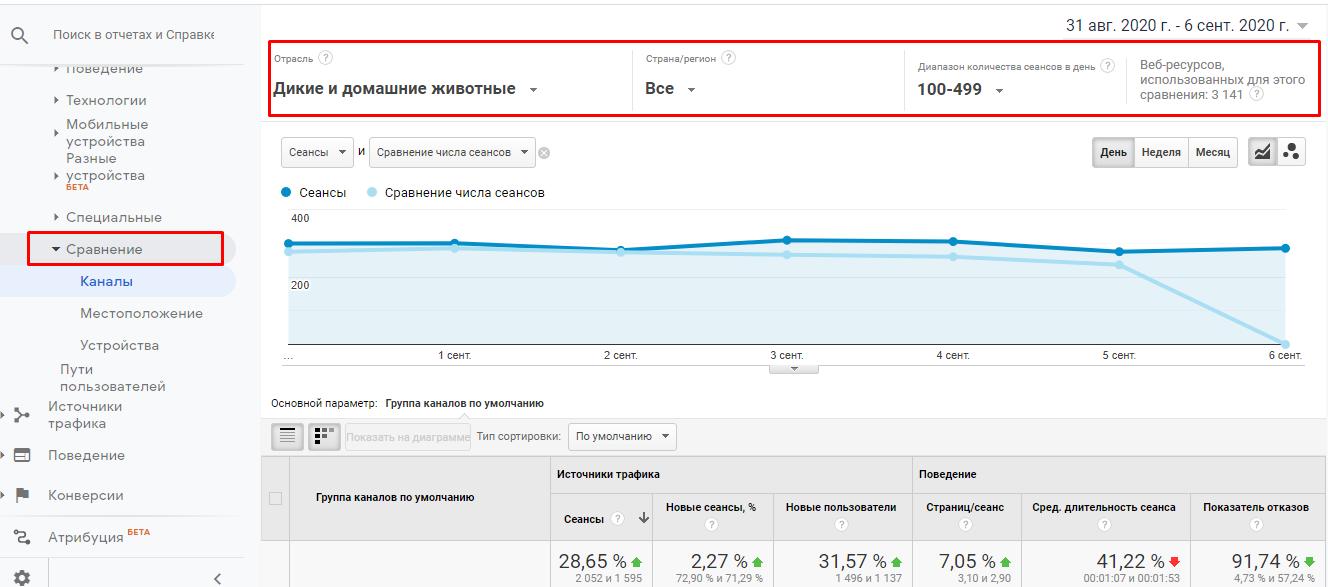 Работа с отчетами в Google Analytics
