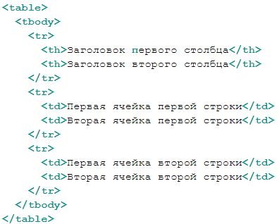 Правила форматирования текста в HTML — какие теги следует использовать